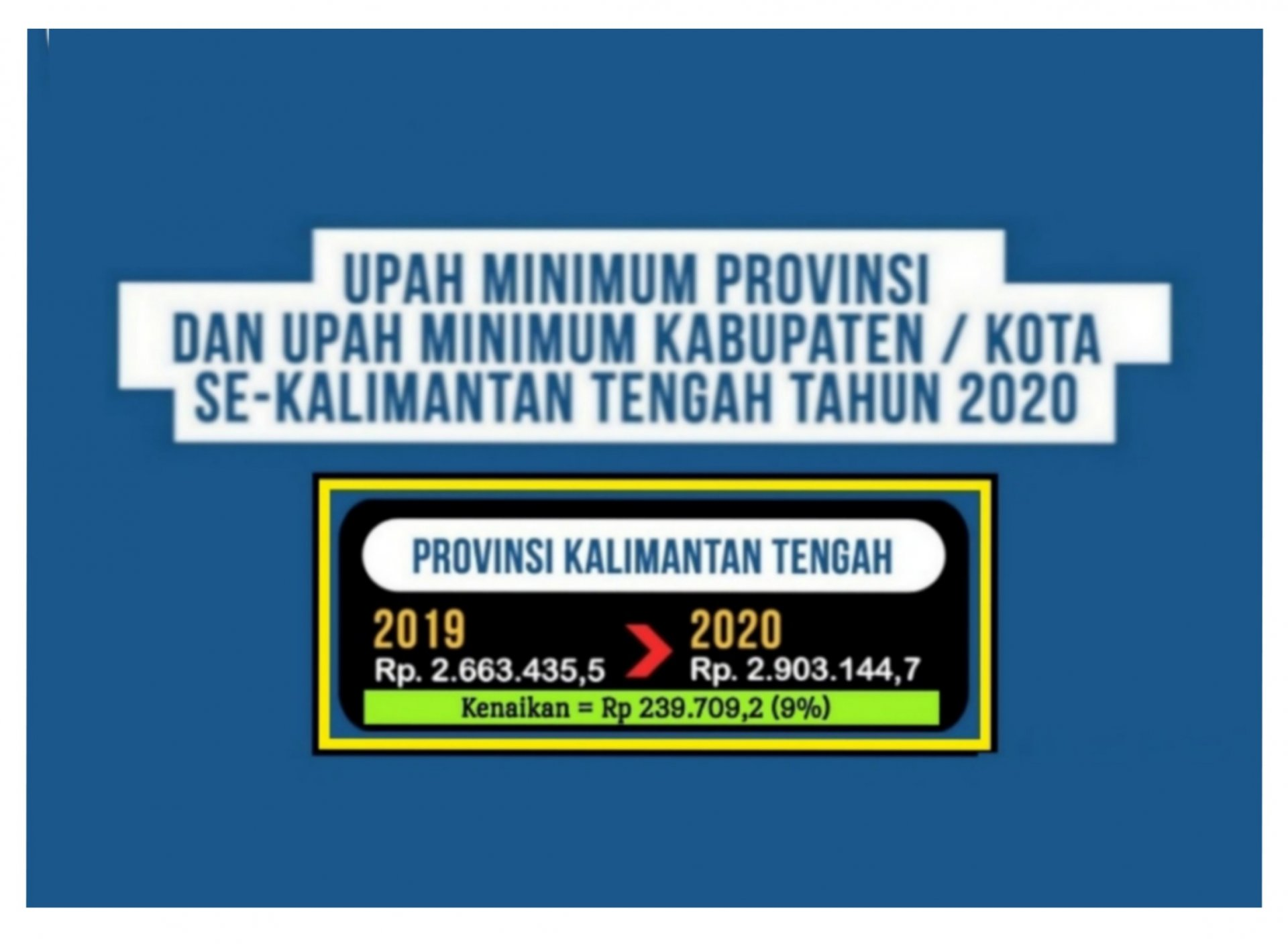Gubernur Kalimantan Tengah Tetapkan Kenaikan UMP dan UMK 2020